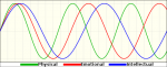 """Biorhythm cycles over a 66-day period"" by Life of Riley at  Wikimedia Commons"